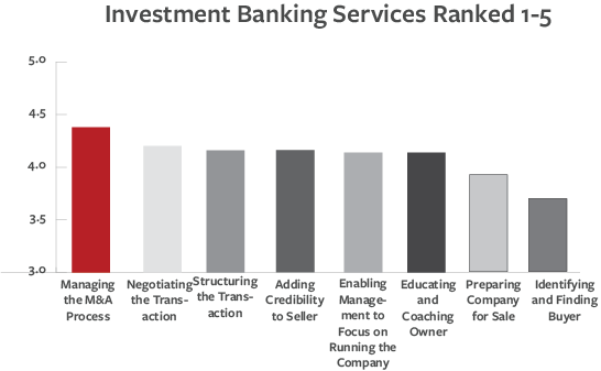 InvestmentBankingServices1-5